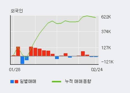 '인트로메딕' 10% 이상 상승, 주가 5일 이평선 상회, 단기·중기 이평선 역배열