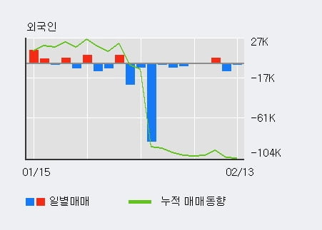 '마니커에프앤지' 10% 이상 상승, 단기·중기 이평선 정배열로 상승세