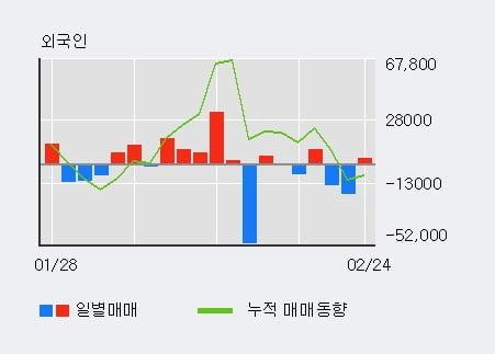'엔에스' 10% 이상 상승, 최근 3일간 기관 대량 순매수