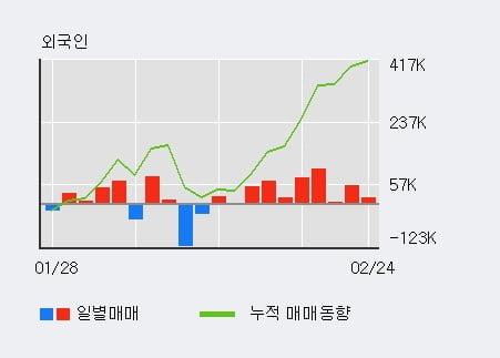 '나무기술' 10% 이상 상승, 전일 외국인 대량 순매수