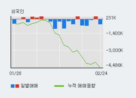 '우리금융지주' 5% 이상 상승, 전일 기관 대량 순매수