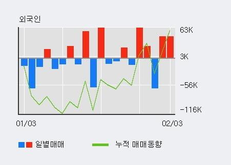 '라닉스' 10% 이상 상승, 전일 외국인 대량 순매수
