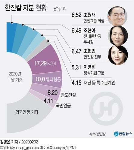 """이명희·조현민 """"조원태 회장 지지…조현아 외부 연대 안타까워"""""""