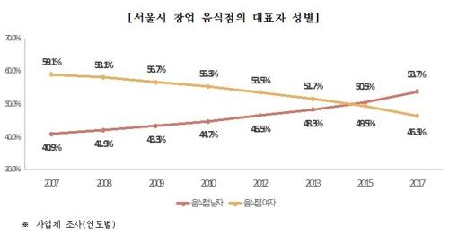 식당은 늘고 인구는 줄고…서울 식당 1곳당 시민 122명