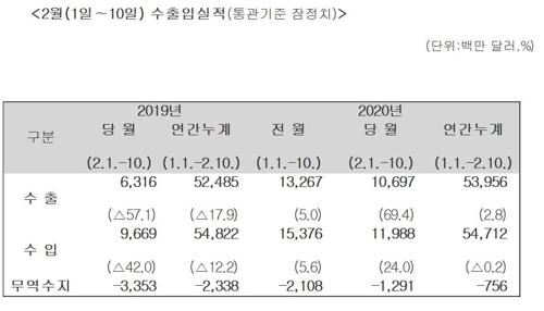 2월 1∼10일 수출 69.4%↑…일평균 수출은 3.2% ↓