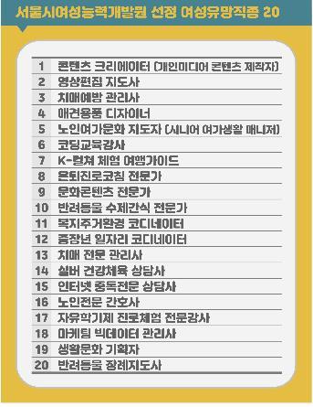 빅데이터 마케터·K-컬처 여행가이드…서울시 여성유망직종 선정