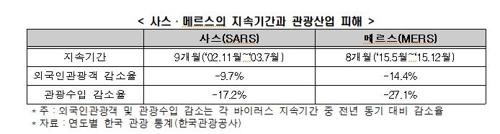 """""""신종코로나로 방한외국인 165만명 준다…일자리 7만8천개 감소"""""""