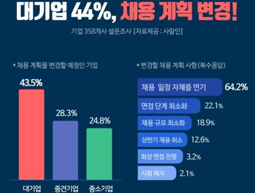 취업시장도 코로나19 영향권…대기업 44%, 채용계획 변경
