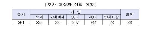 고가 아파트 매입·전세 361명 세무조사…30대 이하 '조준'