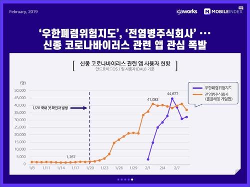 """""""코로나19 확산에 영화·숙박 앱 사용 줄고 홈쇼핑·마트 늘어"""""""