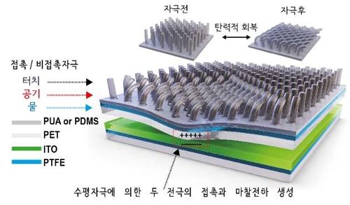 '바람 만으로도 충전되는' 에너지 소자 개발