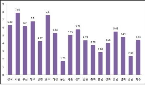 충남 표준 공시지가 평균 2.88% 상승…천안 상업용지 가장 비싸