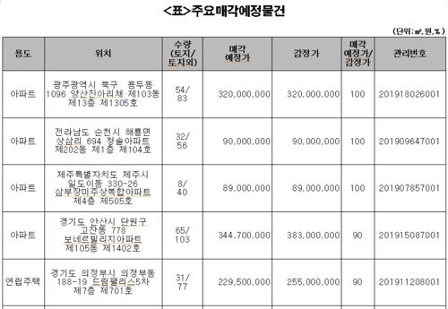 캠코, 아파트 등 압류재산 361건 공매