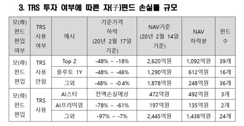 """라임 환매중단 펀드 1조원이 반토막으로…""""전액손실도""""(종합2보)"""