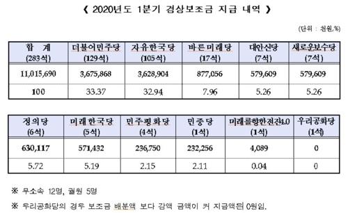 10개정당에 경상보조금 배분…미래한국, 현역 5명 채워 5억7천(종합)