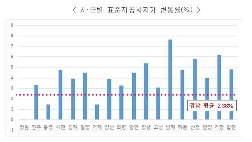 [고침] 지방(경남 표준지 공시지가 2.38% 상승…전국 상승…)