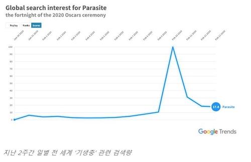 구글 검색도 '기생충' 열풍…통역사·짜파구리도 인기 검색어