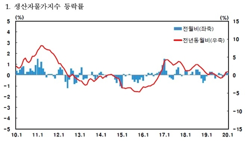 1월 생산자물가 0.2% ↑…피망 114.5%↑ 돈육 8.6%↓
