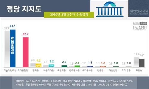 보수통합 후 첫 조사…민주당 41.1%, 미래통합당 32.7% [리얼미터]