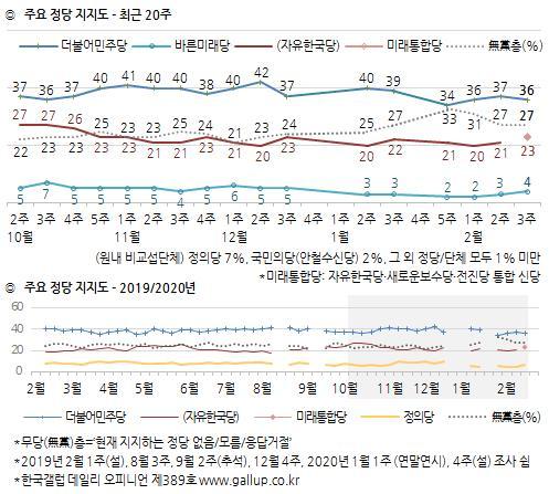 """""""민주당 33%·미래한국당 25%·부동층 22%""""…비례대표 정당투표 여론조사"""