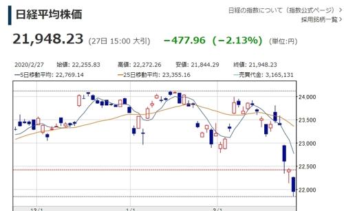 일본 증시 '코로나 충격' 지속…4거래일 연속 급락