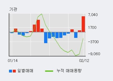 'CJ4우(전환)' 5% 이상 상승, 주가 60일 이평선 상회, 단기·중기 이평선 역배열