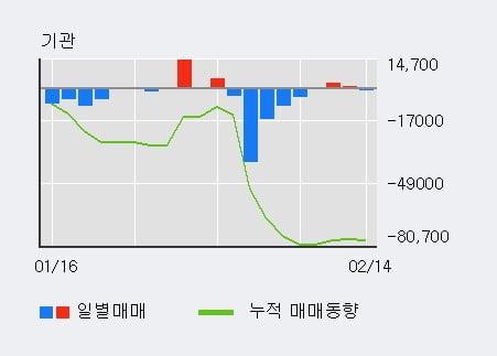 '고려산업' 5% 이상 상승, 전일 외국인 대량 순매수