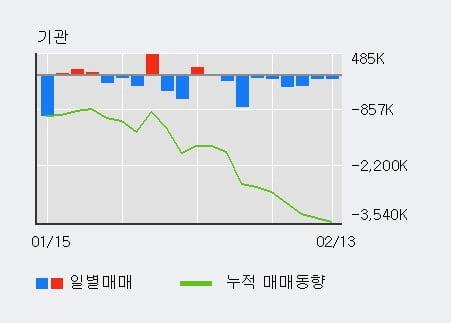 '삼성전자우' 52주 신고가 경신, 단기·중기 이평선 정배열로 상승세