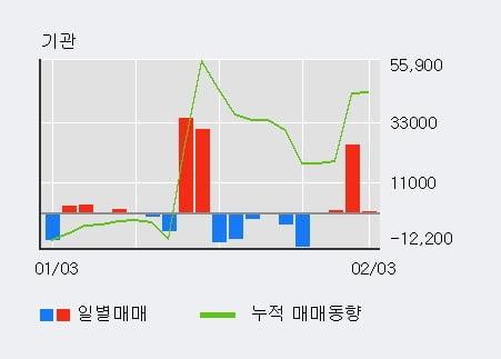 '남선알미늄' 5% 이상 상승, 최근 3일간 기관 대량 순매수
