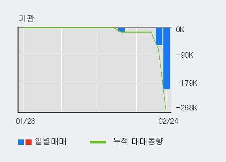 '대양금속' 5% 이상 상승, 주가 5일 이평선 상회, 단기·중기 이평선 역배열