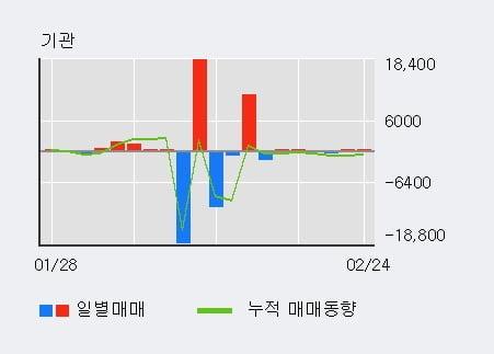 '대우부품' 5% 이상 상승, 외국인 4일 연속 순매수(20.4만주)