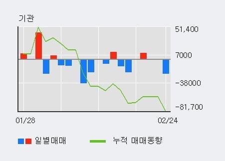 '한창제지' 5% 이상 상승, 전일 외국인 대량 순매수