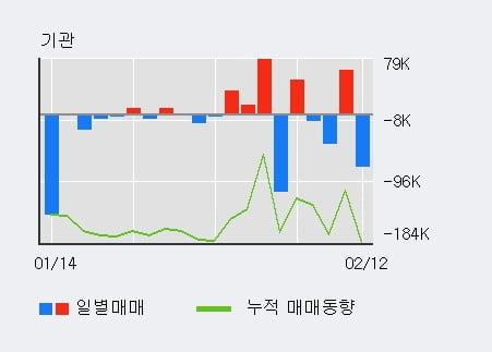 '엔케이물산' 5% 이상 상승, 주가 20일 이평선 상회, 단기·중기 이평선 역배열