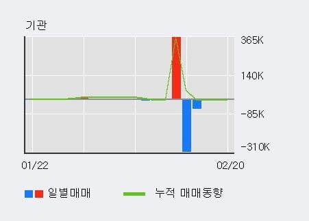 '큐캐피탈' 10% 이상 상승, 전일 외국인 대량 순매수