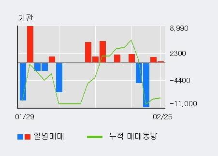 'MH에탄올' 5% 이상 상승, 외국인 4일 연속 순매수(8,619주)
