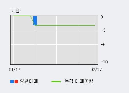 '코너스톤네트웍스' 10% 이상 상승, 주가 상승 흐름, 단기 이평선 정배열, 중기 이평선 역배열