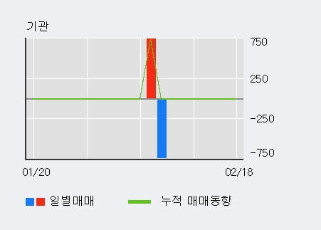 '디케이디앤아이' 10% 이상 상승, 최근 3일간 외국인 대량 순매수