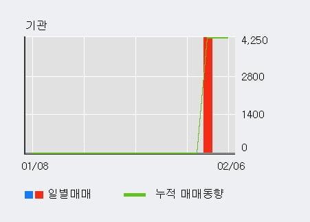 '한국팩키지' 10% 이상 상승, 최근 3일간 외국인 대량 순매수