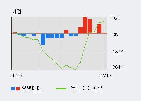 '포스코인터내셔널' 5% 이상 상승, 주가 상승 중, 단기간 골든크로스 형성