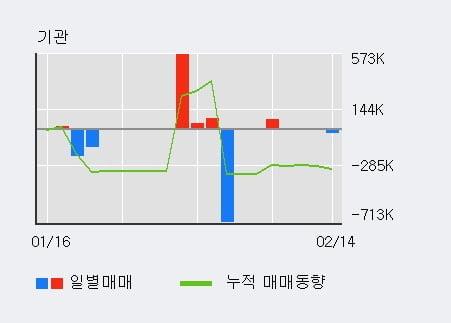 '키이스트' 10% 이상 상승, 단기·중기 이평선 정배열로 상승세