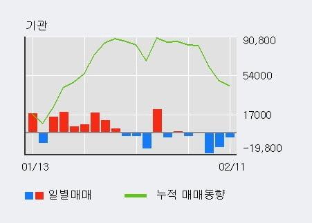 '피피아이' 10% 이상 상승, 주가 상승세, 단기 이평선 역배열 구간