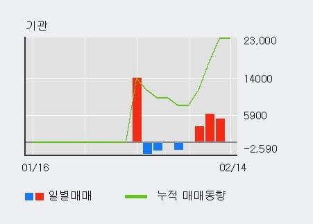'큐에스아이' 10% 이상 상승, 최근 3일간 외국인 대량 순매수
