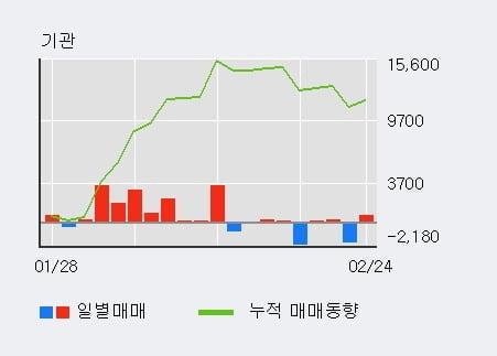 '용평리조트' 5% 이상 상승, 외국인 3일 연속 순매수(1.7만주)