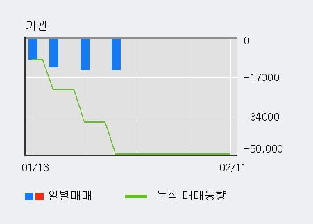 '캐스텍코리아' 10% 이상 상승, 주가 상승세, 단기 이평선 역배열 구간