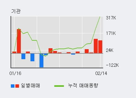 'ISC' 10% 이상 상승, 기관 3일 연속 순매수(16.2만주)