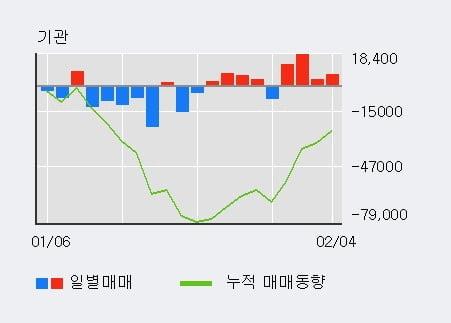 '씨에스윈드' 5% 이상 상승, 기관 4일 연속 순매수(4.1만주)