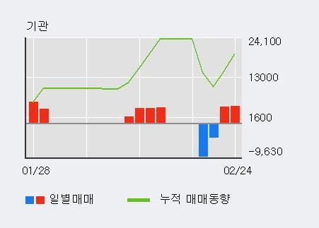 'KPX생명과학' 15% 이상 상승, 전일 외국인 대량 순매수