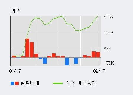 '와이엠씨' 52주 신고가 경신, 외국인 4일 연속 순매수(15.3만주)