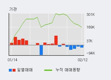 'NEW' 10% 이상 상승, 주가 상승세, 단기 이평선 역배열 구간