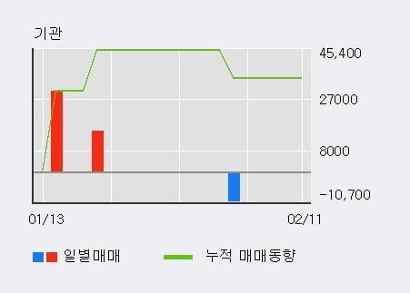 '케이사인' 10% 이상 상승, 전일 외국인 대량 순매수